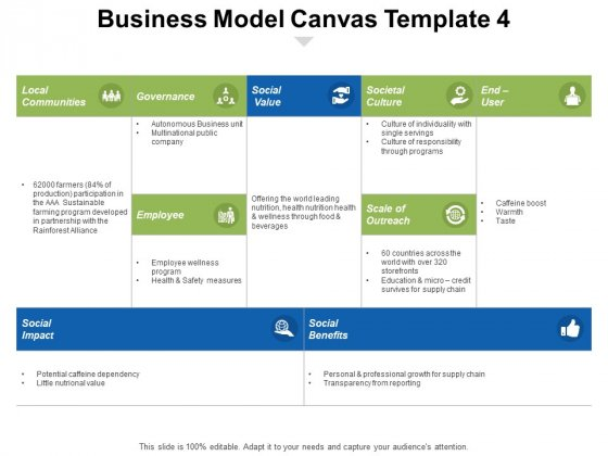 Business Model Canvas Social Value Ppt PowerPoint Presentation Inspiration Show