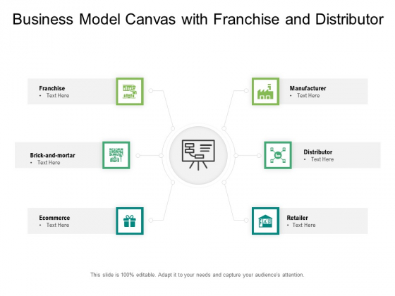 Business Model Canvas With Franchise And Distributor Ppt PowerPoint Presentation Show Inspiration PDF