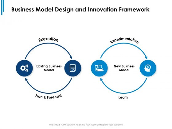 Business Model Design And Innovation Framework Execution Ppt PowerPoint Presentation Icon Smartart