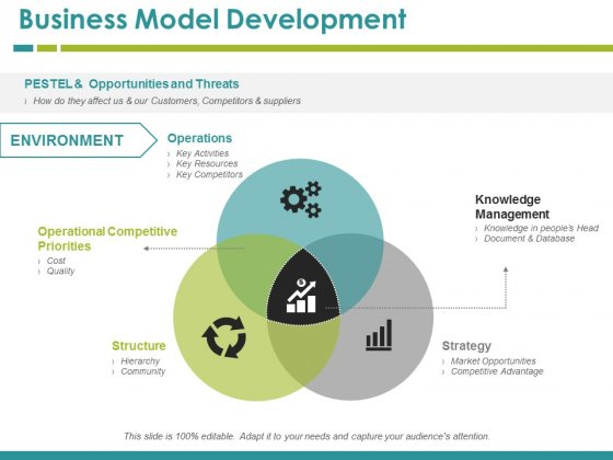 Business Model Development Ppt PowerPoint Presentation Summary Deck