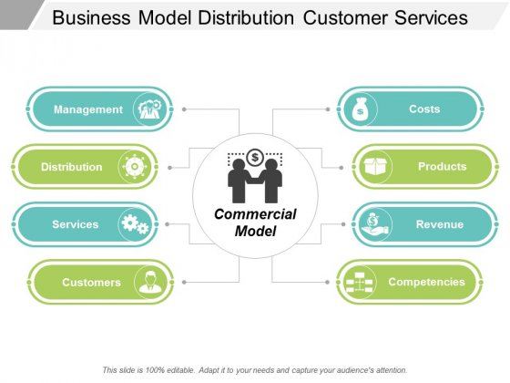 Business Model Distribution Customer Services Ppt Powerpoint Presentation File Elements