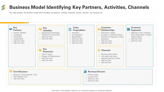 Business Model Identifying Key Partners Activities Channels Ppt Icon Graphics Tutorials PDF