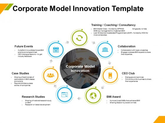 Business Model Innovation Corporate Model Innovation Template Ppt Layouts Vector PDF