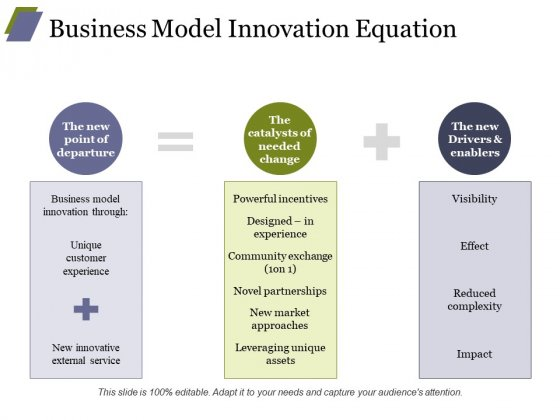 Business Model Innovation Equation Ppt PowerPoint Presentation Designs