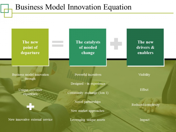 Business Model Innovation Equation Ppt PowerPoint Presentation Layouts Demonstration