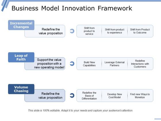 Business Model Innovation Framework Ppt PowerPoint Presentation Infographics Layout