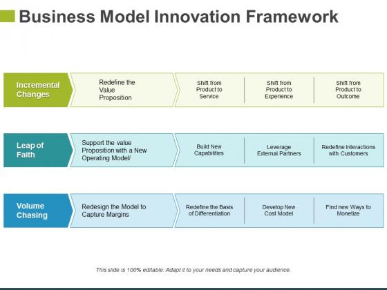 Business Model Innovation Framework Template 1 Ppt PowerPoint Presentation Ideas