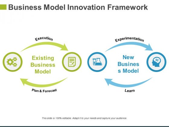 Business Model Innovation Framework Template 2 Ppt PowerPoint Presentation Portfolio Brochure