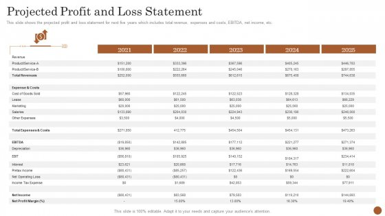 Business Model Opening Restaurant Projected Profit And Loss Statement Introduction PDF