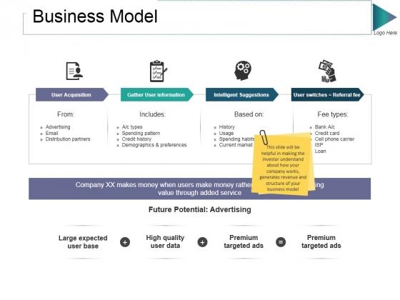 Business Model Ppt PowerPoint Presentation Gallery Design Ideas