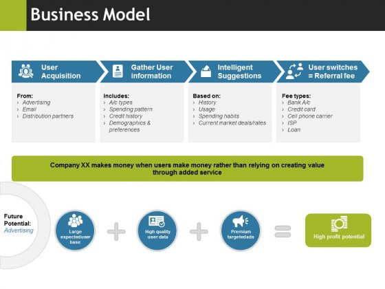 Business Model Ppt PowerPoint Presentation Icon Good