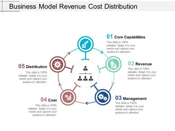 Business Model Revenue Cost Distribution Ppt Powerpoint Presentation Portfolio Show