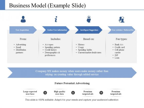 Business Model Template 1 Ppt PowerPoint Presentation Portfolio Example File