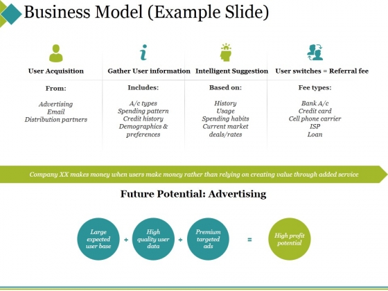 Business Model Template 1 Ppt PowerPoint Presentation Summary Graphics Design