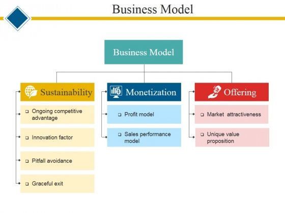 Business Model Template 2 Ppt PowerPoint Presentation Gallery Elements