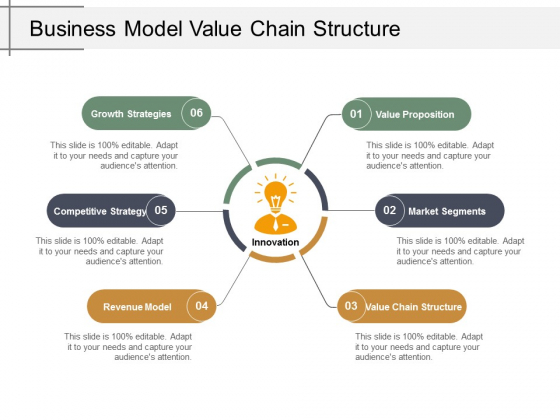 Business Model Value Chain Structure Ppt Powerpoint Presentation Ideas