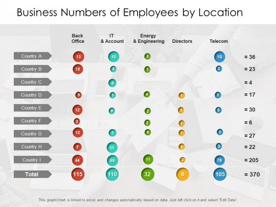 Business_Numbers_Of_Employees_By_Location_Ppt_PowerPoint_Presentation_Infographics_Master_Slide_PDF_Slide_1