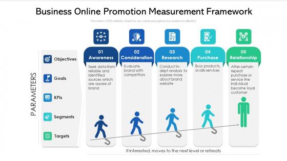 Business Online Promotion Measurement Framework Ppt PowerPoint Presentation Slides Clipart Images PDF