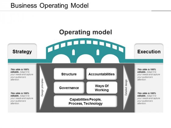Business Operating Model Ppt PowerPoint Presentation Pictures Mockup