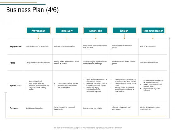 Business Operations Assessment Business Plan Provocation Ppt Gallery Graphics Design PDF