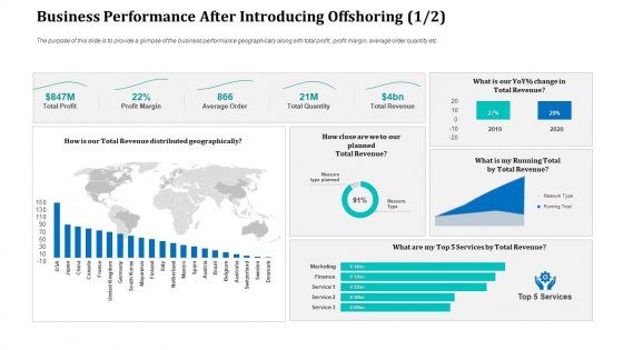Business Performance After Introducing Offshoring Revenue Microsoft PDF