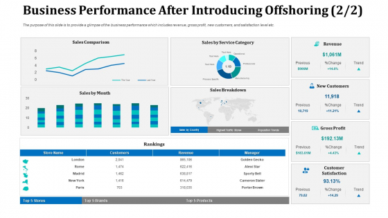 Business Performance After Introducing Offshoring Sales Background PDF