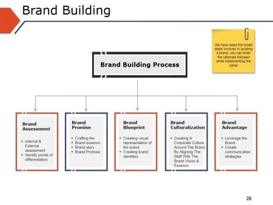 Branding in business plan s4 resume bios