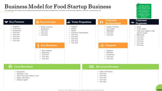 Business Plan For Fast Food Restaurant Business Model For Food Startup Business Elements PDF