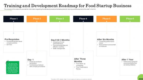 Business Plan For Fast Food Restaurant Training And Development Roadmap For Food Startup Business Professional PDF