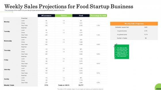 Business_Plan_For_Fast_Food_Restaurant_Weekly_Sales_Projections_For_Food_Startup_Business_Diagrams_PDF_Slide_1