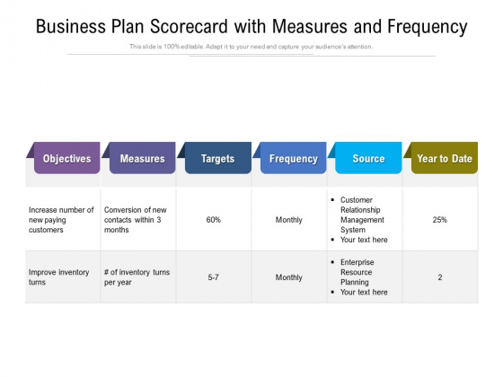 Business Plan Scorecard With Measures And Frequency Ppt PowerPoint Presentation File Shapes PDF