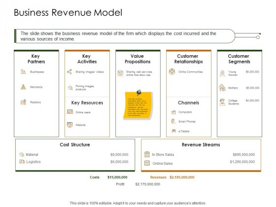 Business Planning And Strategy Playbook Business Revenue Model Ppt Layouts Topics PDF