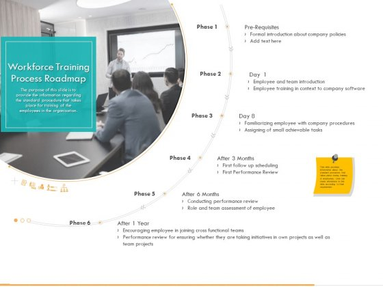 Business Planning And Strategy Playbook Workforce Training Process Roadmap Ppt PowerPoint Presentation Layouts Example Topics PDF