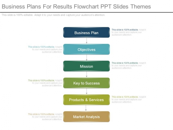 Business Plans For Results Flowchart Ppt Slides Themes