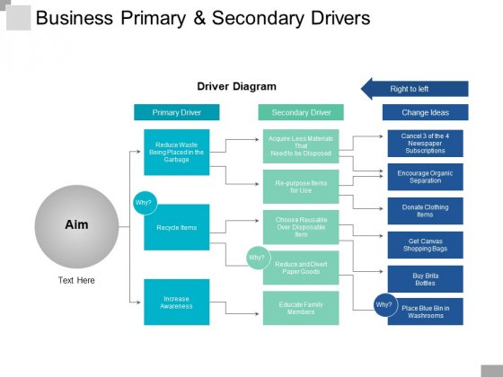 Business Primary And Secondary Drivers Ppt PowerPoint Presentation Microsoft
