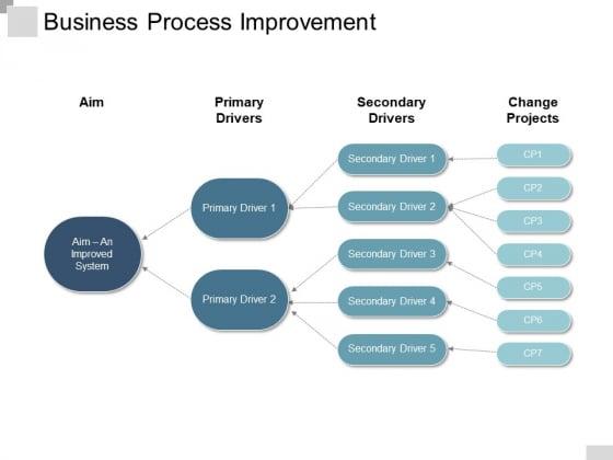Business Process Improvement Ppt PowerPoint Presentation File Model