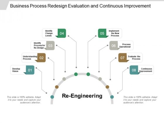 Business Process Redesign Evaluation And Continuous Improvement Ppt PowerPoint Presentation Ideas Influencers