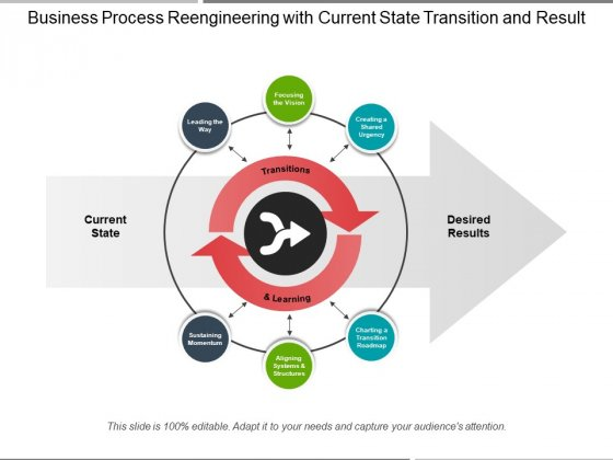 Business Process Reengineering With Current State Transition And Result Ppt PowerPoint Presentation Gallery Deck PDF