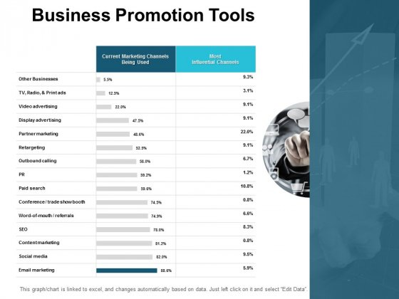 Business Promotion Tools Ppt PowerPoint Presentation Ideas Slides