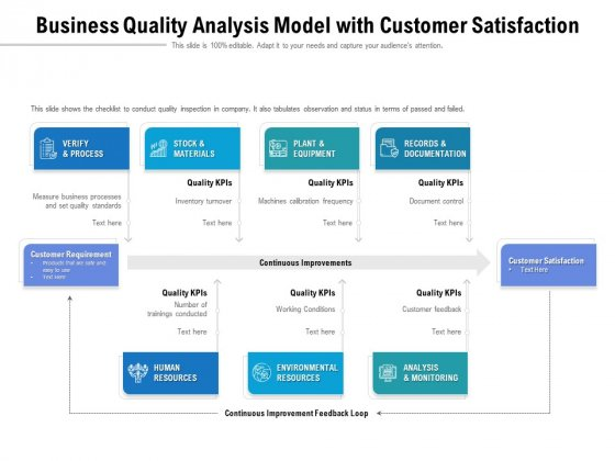 Business Quality Analysis Model With Customer Satisfaction Ppt PowerPoint Presentation File Professional PDF