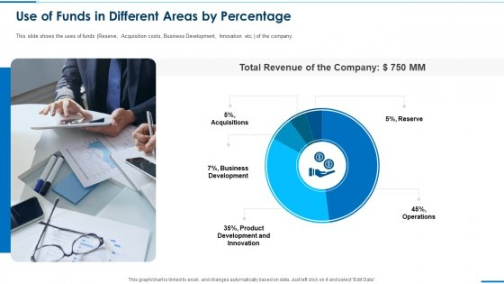 Business Round Investment Deck Use Of Funds In Different Areas By Percentage Introduction PDF