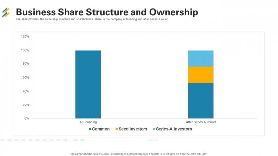 Business Share Structure And Ownership Ppt Visual Aids Portfolio PDF