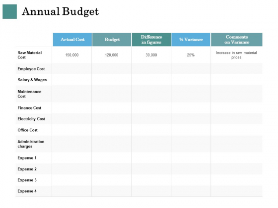 Business Strategies Annual Budget Ppt Outline Clipart PDF