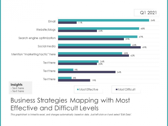 Business Strategies Mapping With Most Effective And Difficult Levels Ppt PowerPoint Presentation Gallery Designs Download PDF