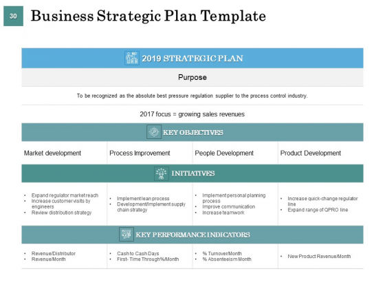 Business_Strategies_Ppt_PowerPoint_Presentation_Complete_Deck_With_Slides_Slide_30