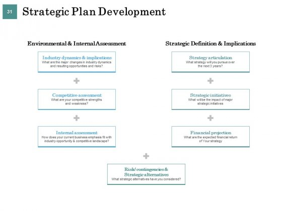 Business_Strategies_Ppt_PowerPoint_Presentation_Complete_Deck_With_Slides_Slide_31