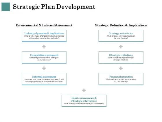 Business Strategies Strategic Plan Development Ppt Portfolio Maker PDF