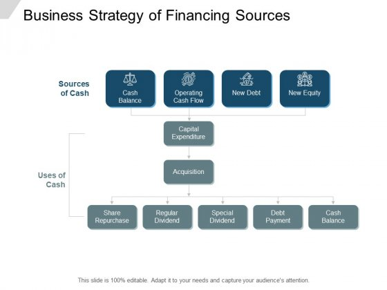 Business Strategy Of Financing Sources Ppt PowerPoint Presentation Summary Background Images