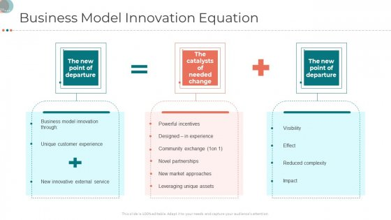 Business Strategy Revamping Business Model Innovation Equation Ppt Gallery Ideas PDF