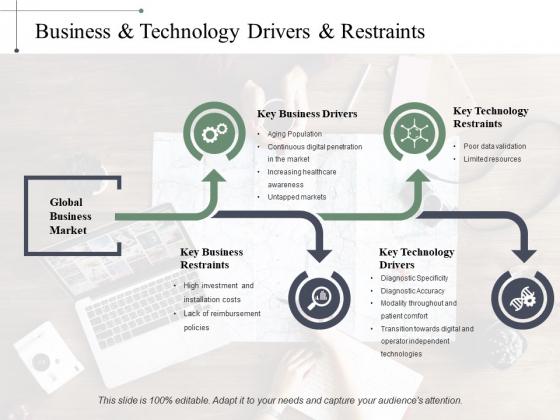 Business Technology Drivers Restraints Ppt PowerPoint Presentation Outline Structure